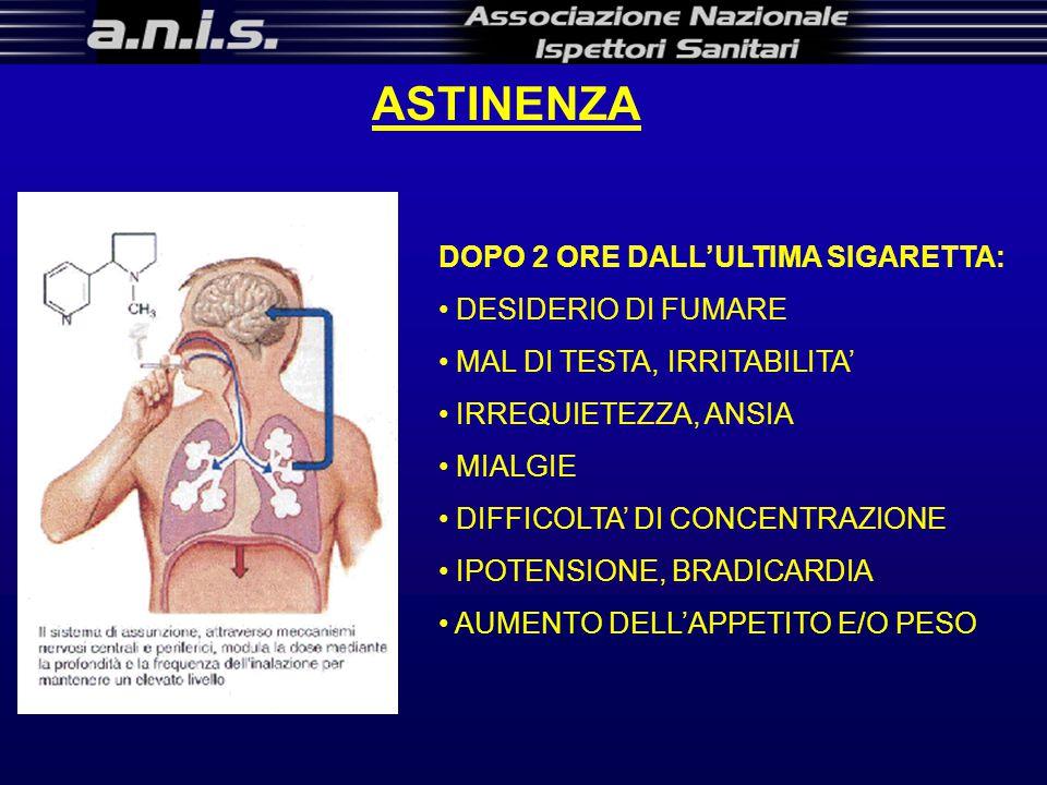 ASTINENZA DOPO 2 ORE DALL'ULTIMA SIGARETTA: DESIDERIO DI FUMARE