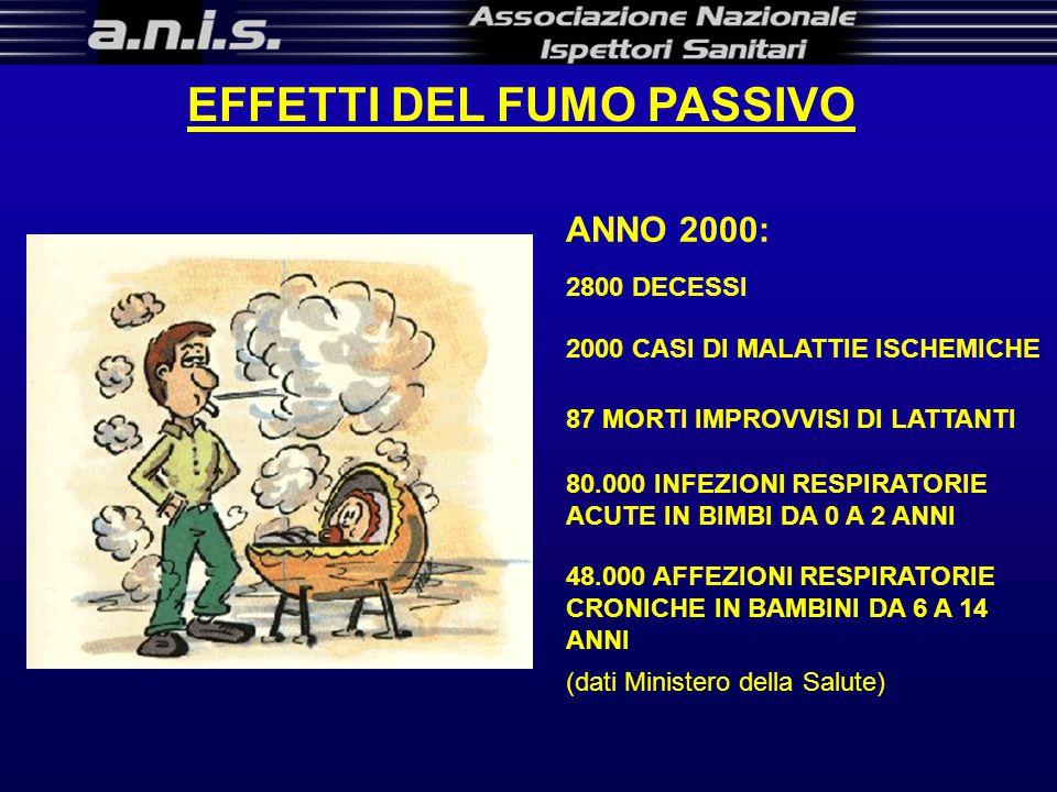 EFFETTI DEL FUMO PASSIVO