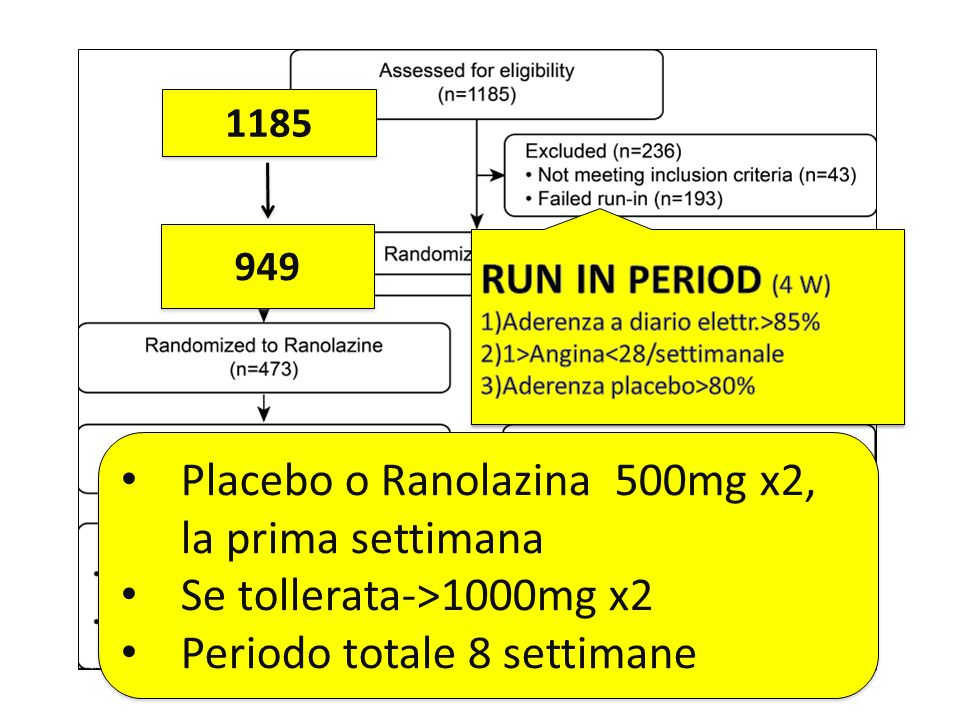 Placebo o Ranolazina 500mg x2, la prima settimana