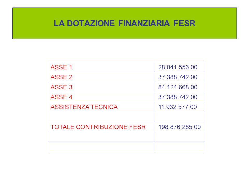 LA DOTAZIONE FINANZIARIA FESR