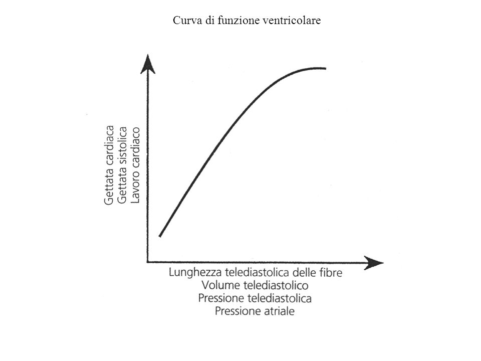 Curva di funzione ventricolare