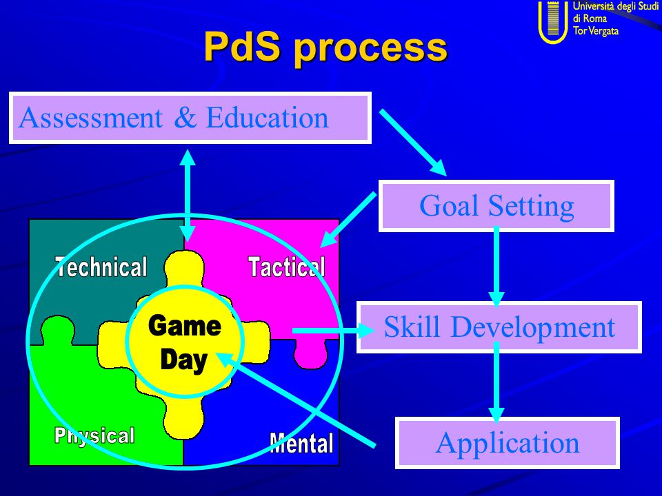 PdS process Assessment & Education Goal Setting Skill Development