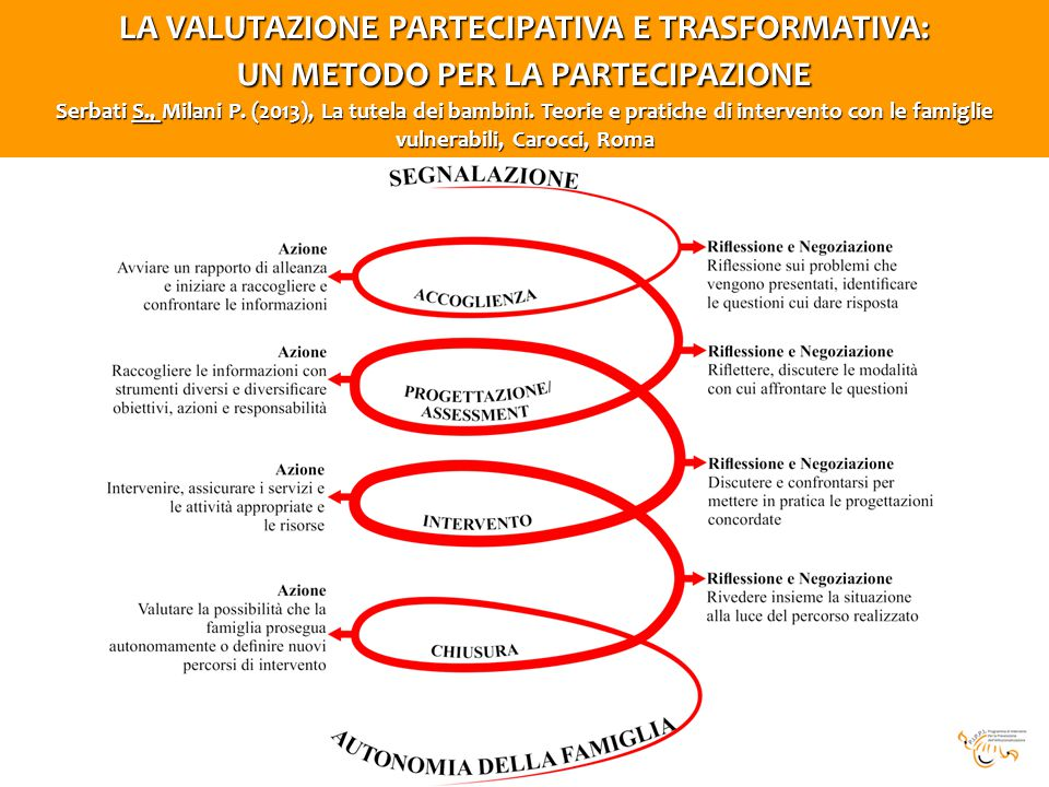 LA VALUTAZIONE PARTECIPATIVA E TRASFORMATIVA:
