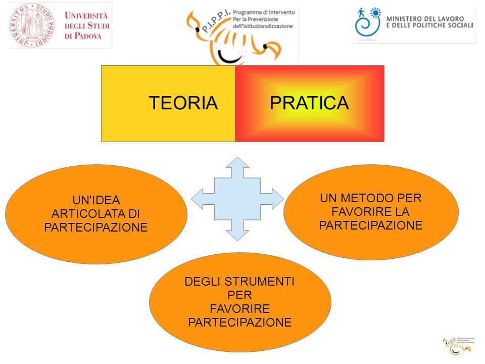 TEORIA PRATICA UN IDEA ARTICOLATA DI PARTECIPAZIONE