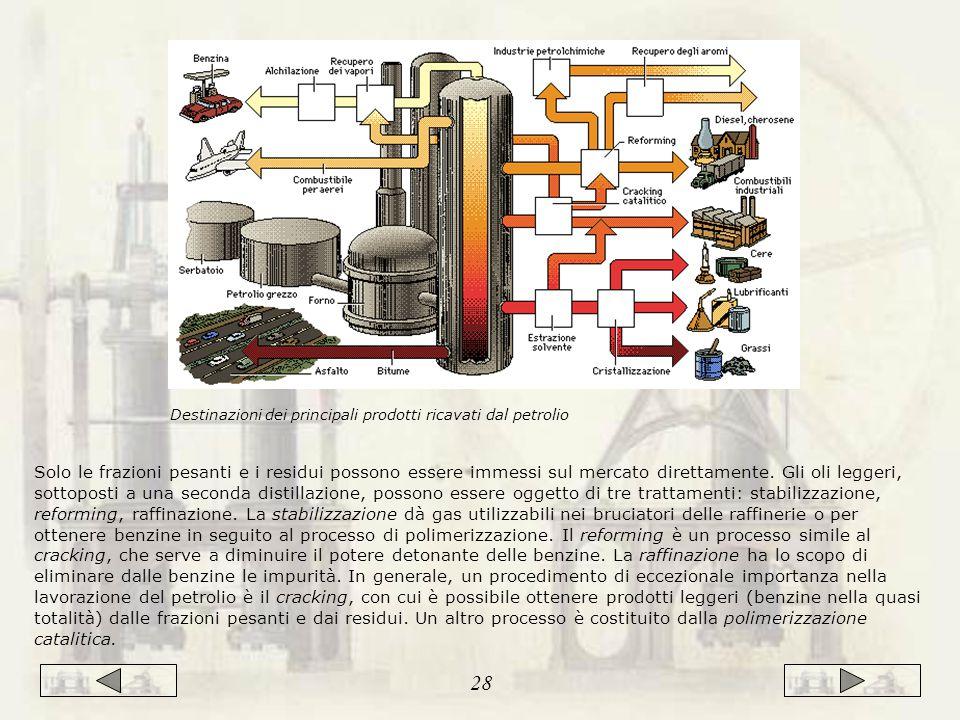 Destinazioni dei principali prodotti ricavati dal petrolio