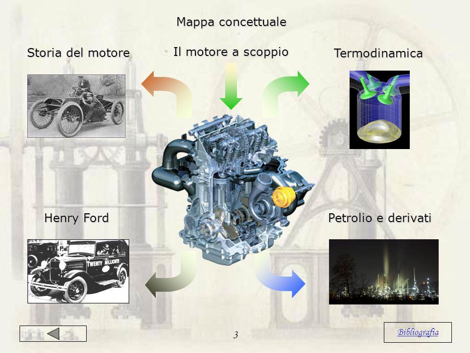 Mappa concettuale Il motore a scoppio Storia del motore Termodinamica