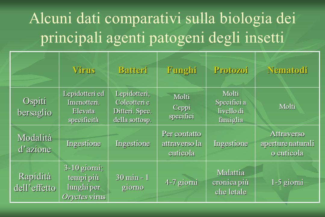 Alcuni dati comparativi sulla biologia dei principali agenti patogeni degli insetti
