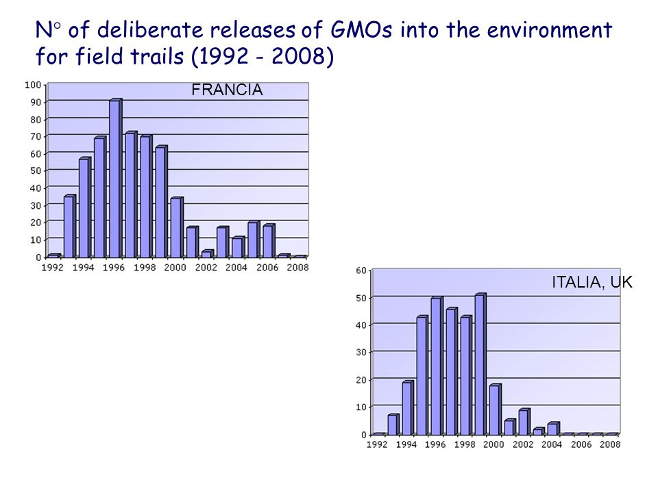 N° of deliberate releases of GMOs into the environment