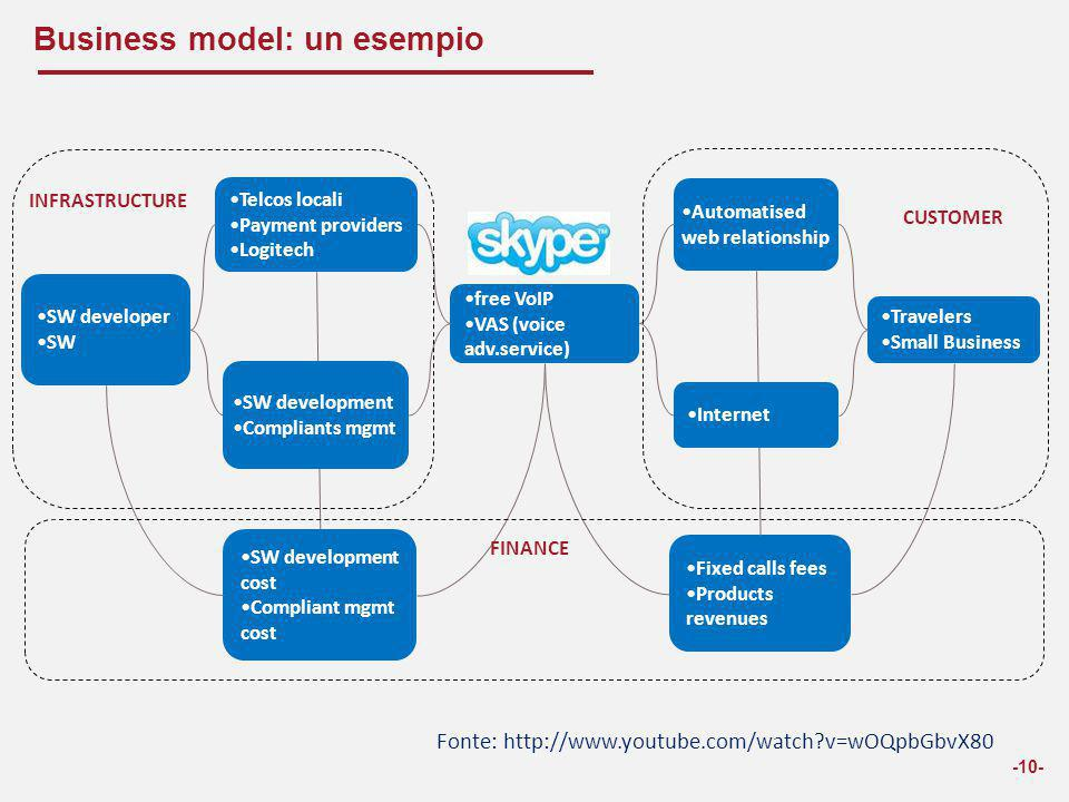 Business model: un esempio