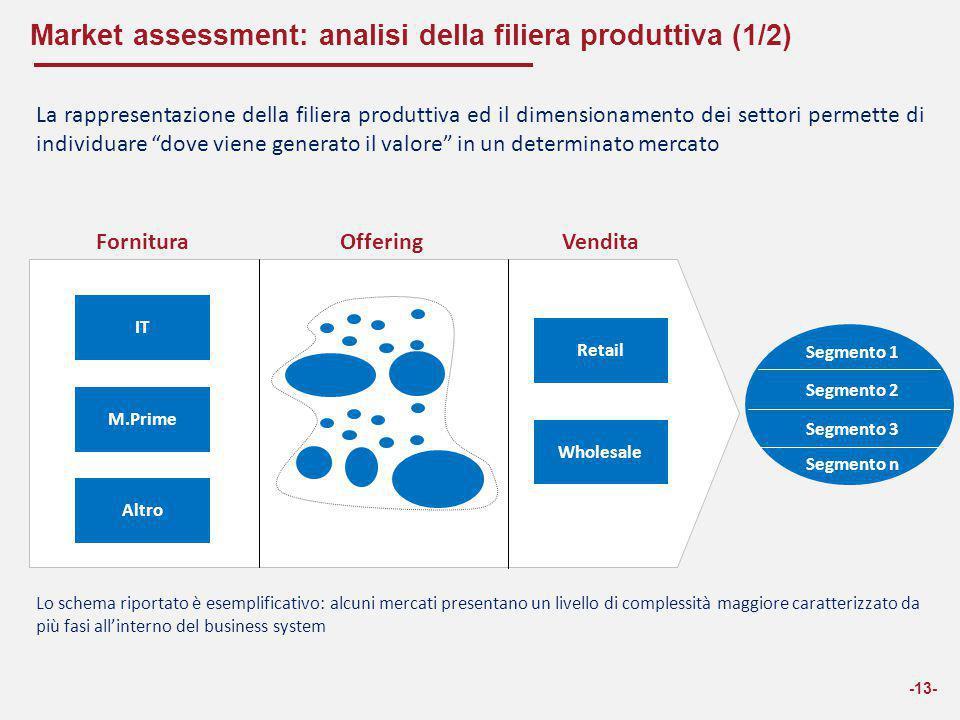 Market assessment: analisi della filiera produttiva (1/2)