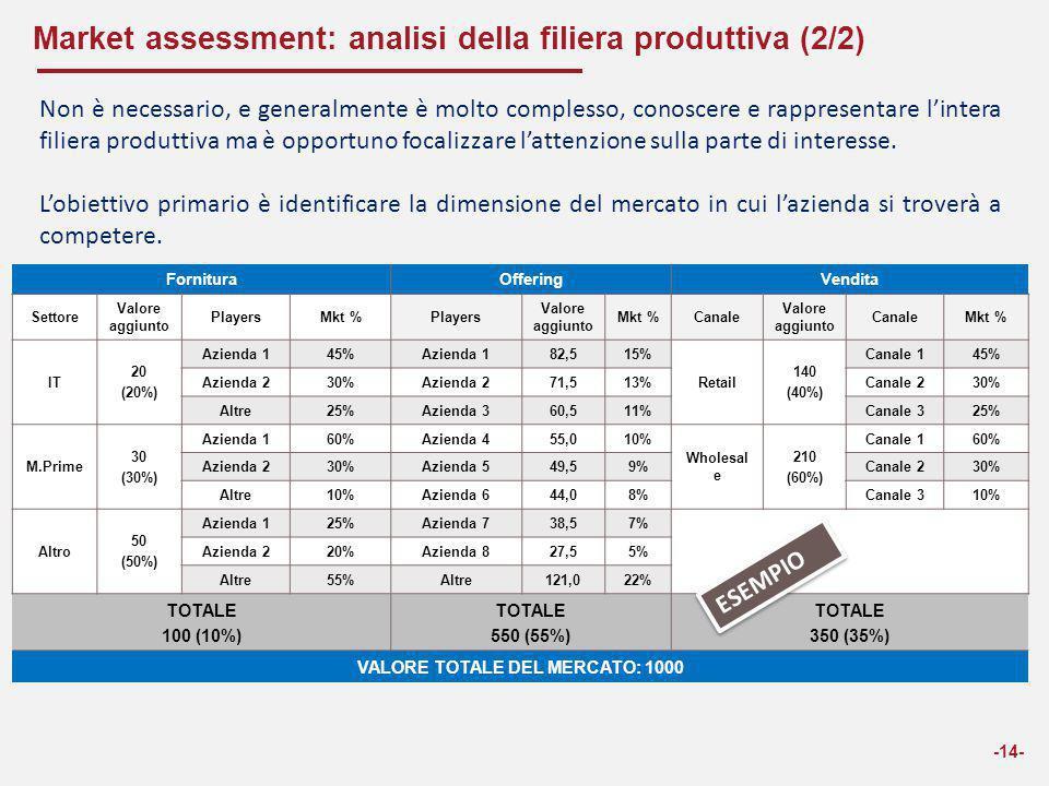 Market assessment: analisi della filiera produttiva (2/2)