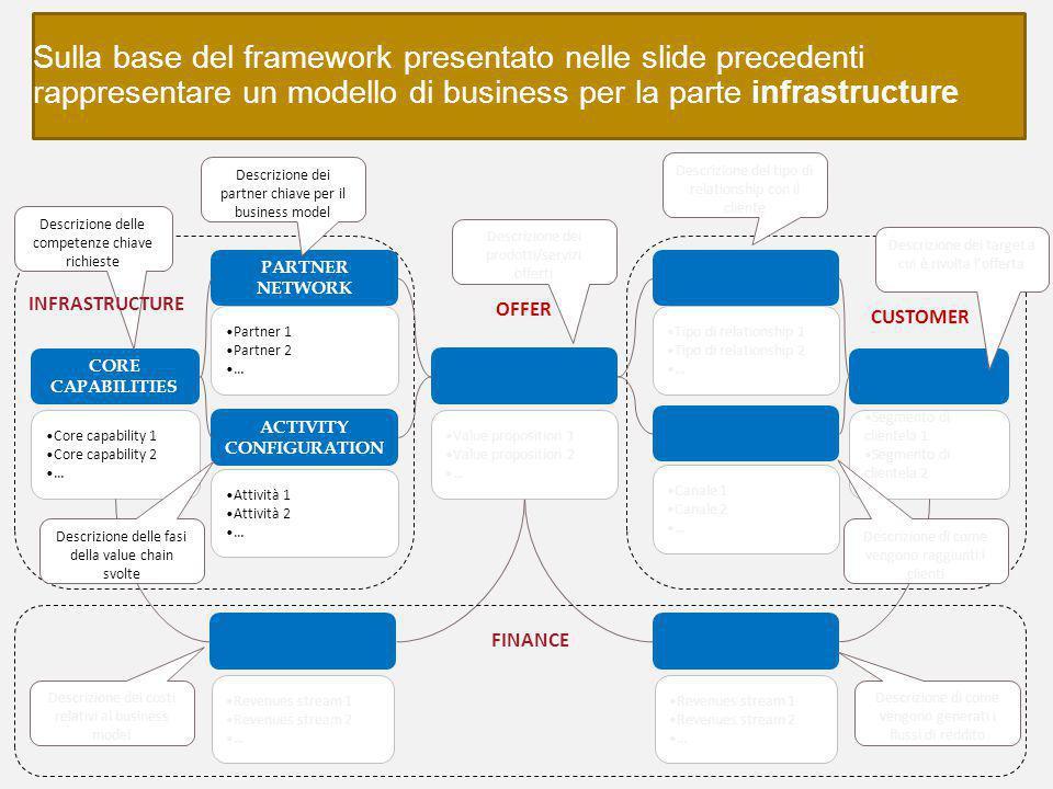Sulla base del framework presentato nelle slide precedenti rappresentare un modello di business per la parte infrastructure