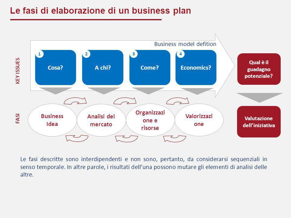 Le fasi di elaborazione di un business plan