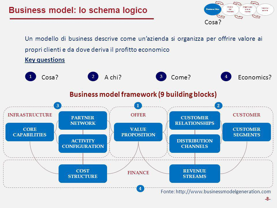 Business model: lo schema logico