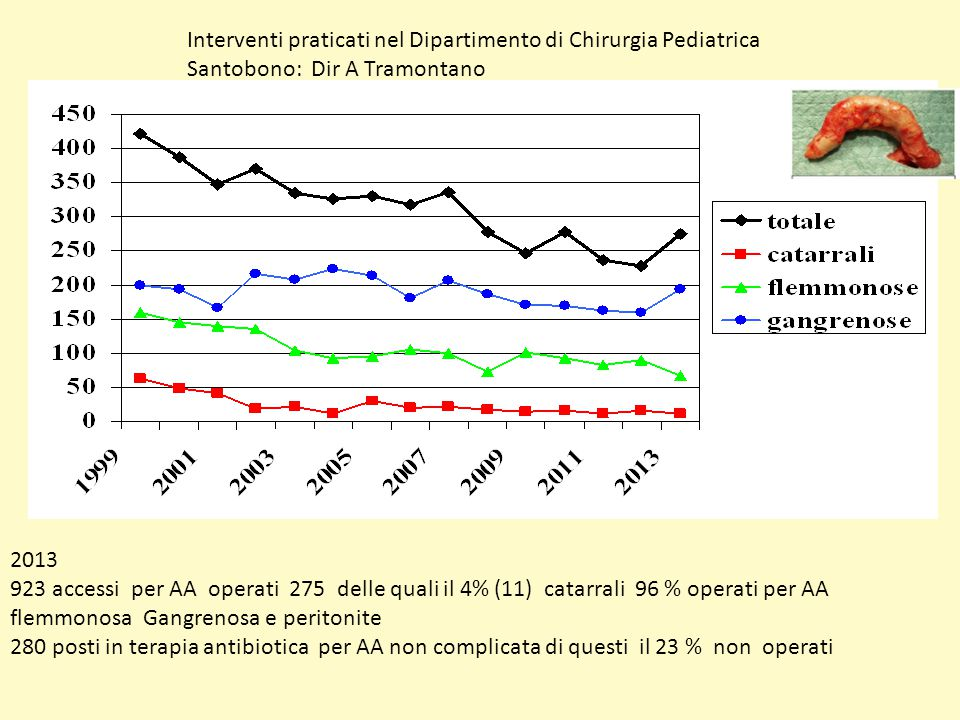 Interventi praticati nel Dipartimento di Chirurgia Pediatrica Santobono: Dir A Tramontano