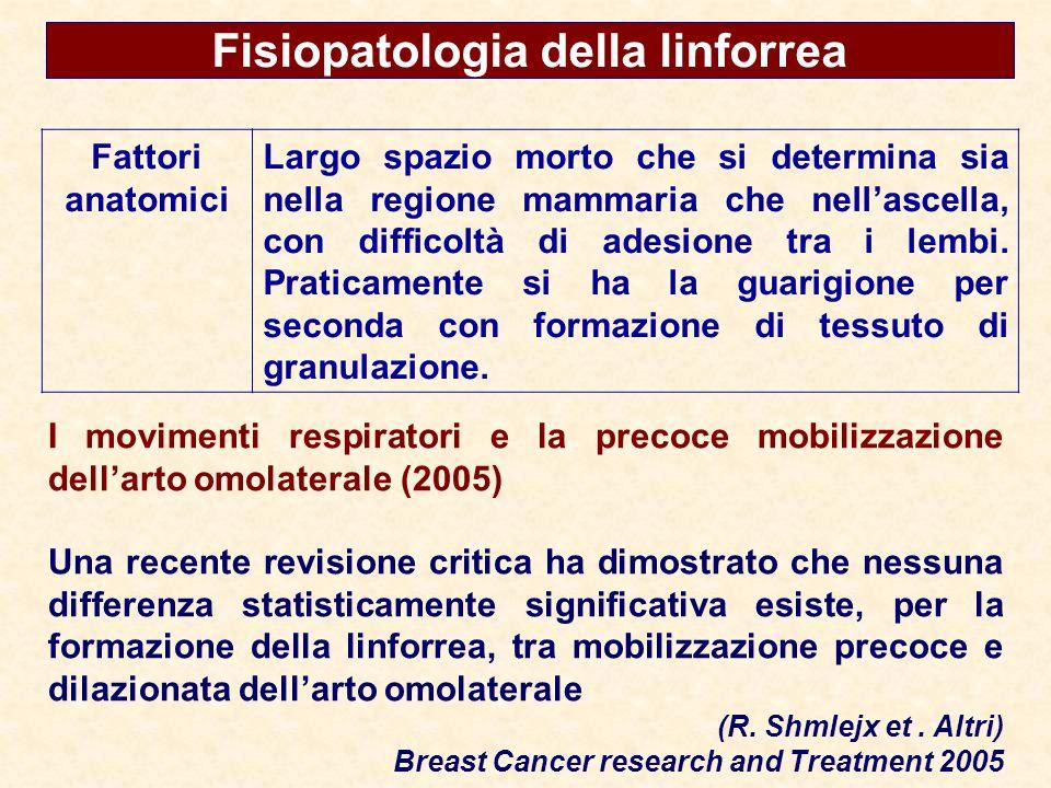 Fisiopatologia della linforrea