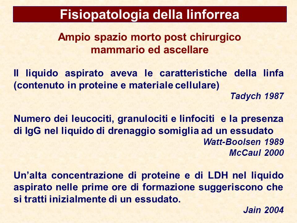 Fisiopatologia della linforrea Ampio spazio morto post chirurgico