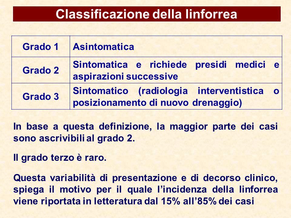 Classificazione della linforrea