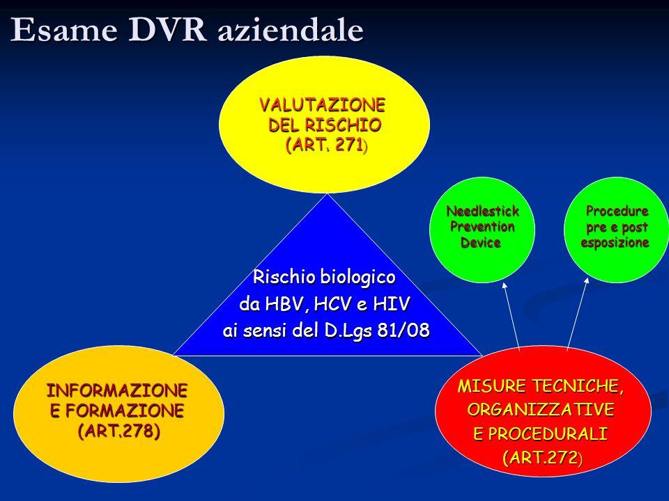 Esame DVR aziendale Rischio biologico da HBV, HCV e HIV
