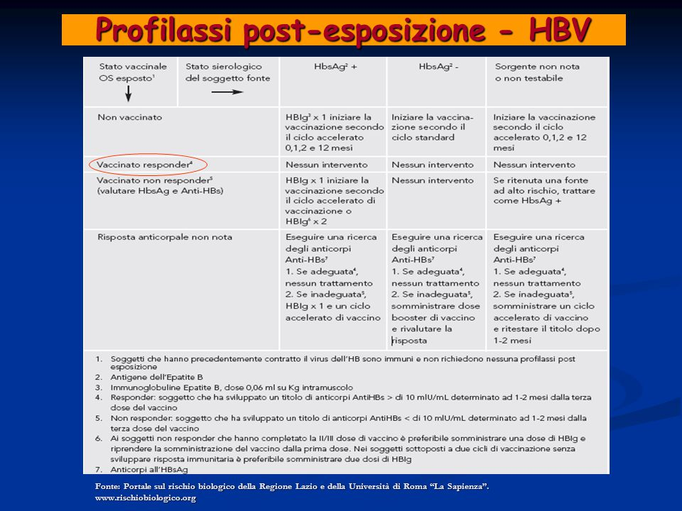 Profilassi post-esposizione - HBV