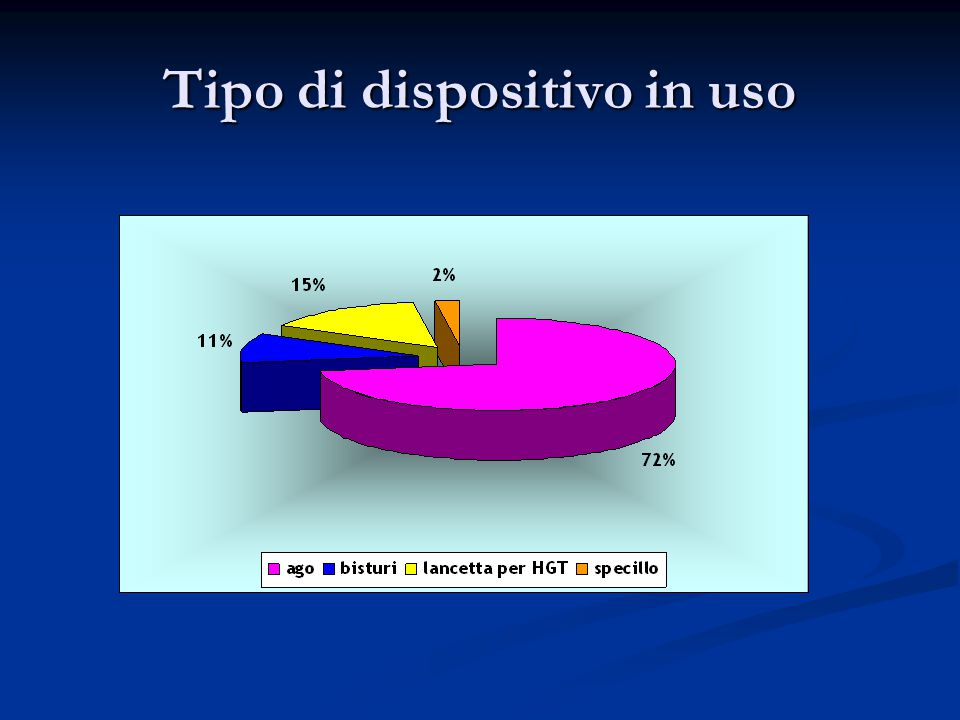 Tipo di dispositivo in uso