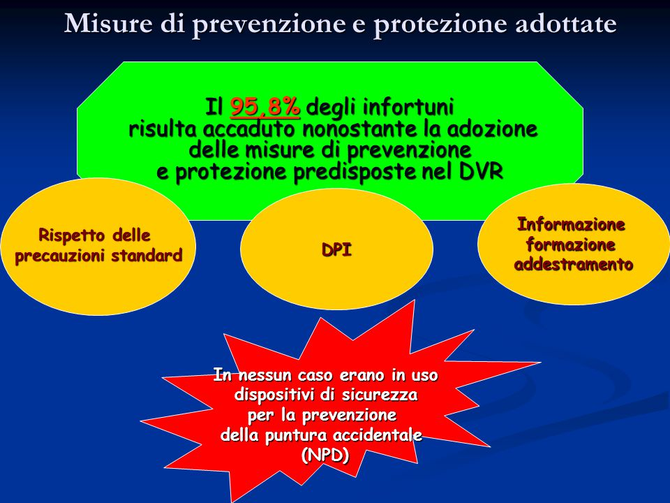 Misure di prevenzione e protezione adottate