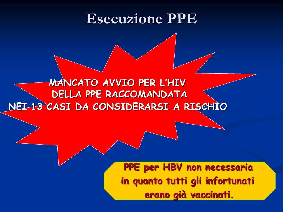 Esecuzione PPE MANCATO AVVIO PER L'HIV DELLA PPE RACCOMANDATA