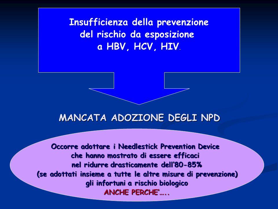 Insufficienza della prevenzione del rischio da esposizione