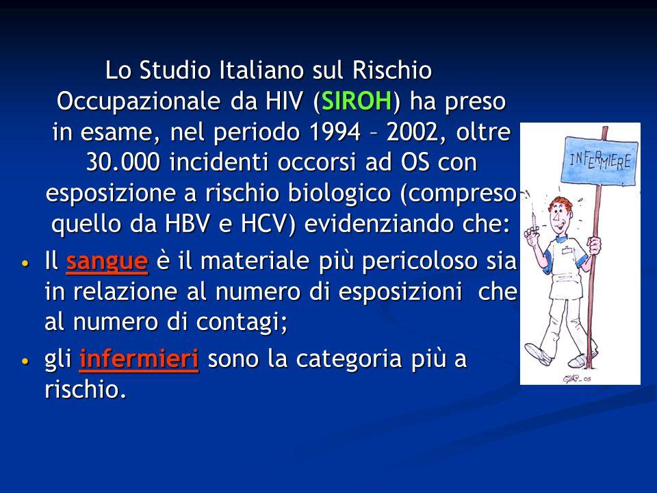 Lo Studio Italiano sul Rischio Occupazionale da HIV (SIROH) ha preso in esame, nel periodo 1994 – 2002, oltre 30.000 incidenti occorsi ad OS con esposizione a rischio biologico (compreso quello da HBV e HCV) evidenziando che: