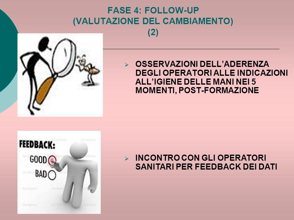 FASE 4: FOLLOW-UP (VALUTAZIONE DEL CAMBIAMENTO) (2)