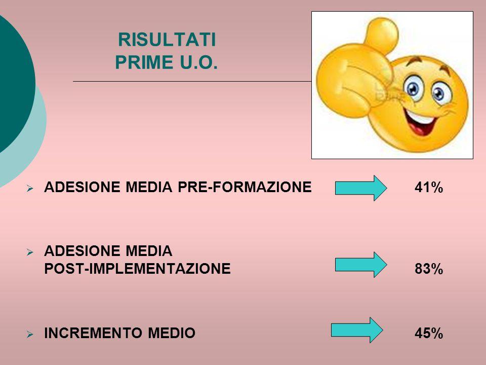 RISULTATI PRIME U.O. ADESIONE MEDIA PRE-FORMAZIONE 41%