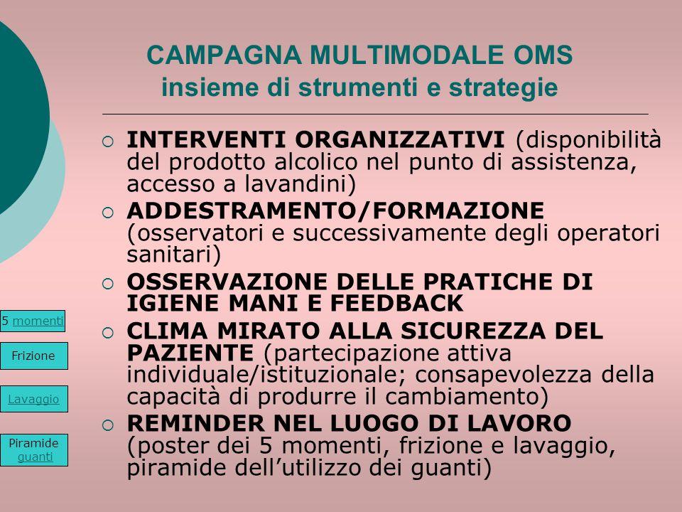 CAMPAGNA MULTIMODALE OMS insieme di strumenti e strategie