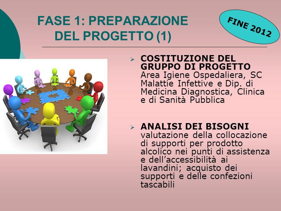 FASE 1: PREPARAZIONE DEL PROGETTO (1)