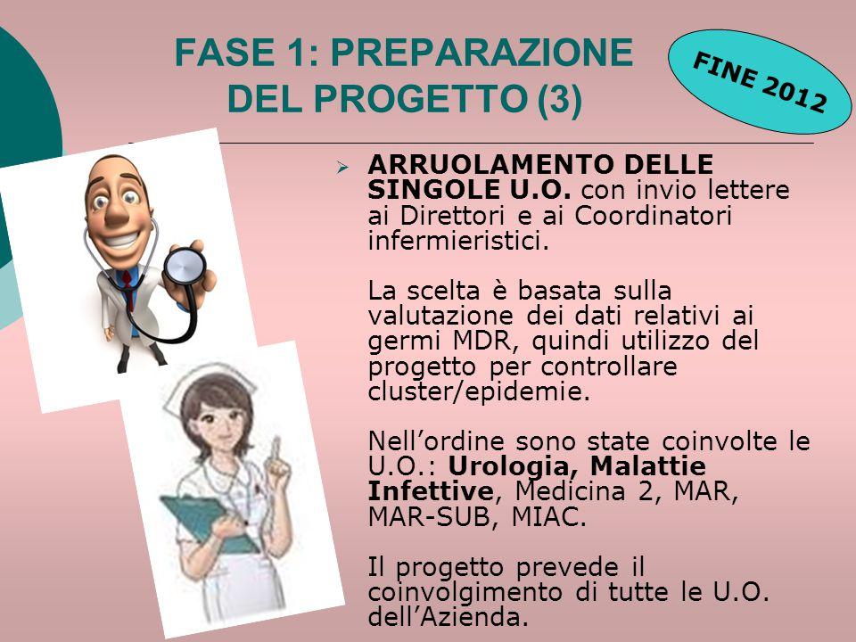 FASE 1: PREPARAZIONE DEL PROGETTO (3)