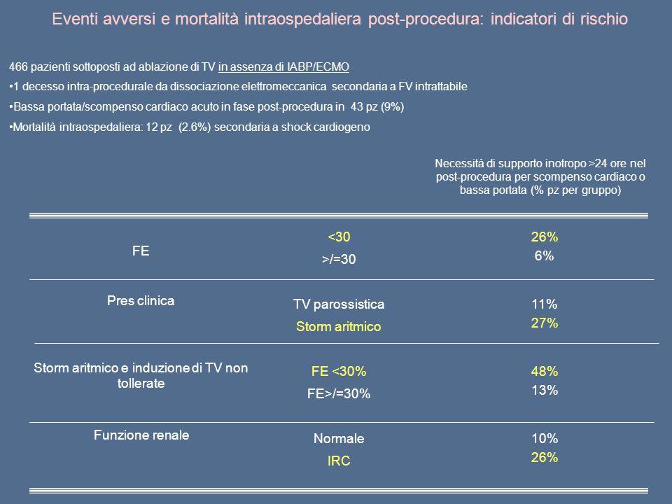 Storm aritmico e induzione di TV non tollerate