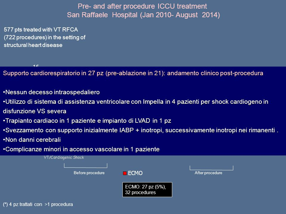 Pre- and after procedure ICCU treatment San Raffaele Hospital (Jan 2010- August 2014)
