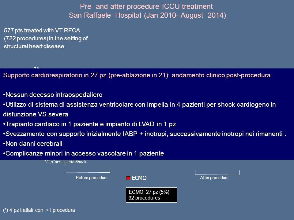 Pre- and after procedure ICCU treatment San Raffaele Hospital (Jan 2010- August 2014)