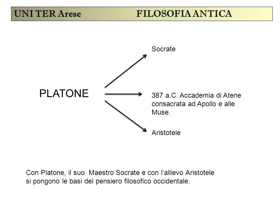 PLATONE UNI TER Arese FILOSOFIA ANTICA Socrate