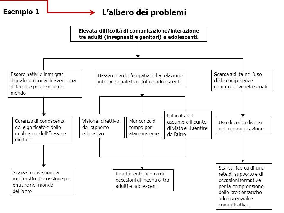 L'albero dei problemi Esempio 1