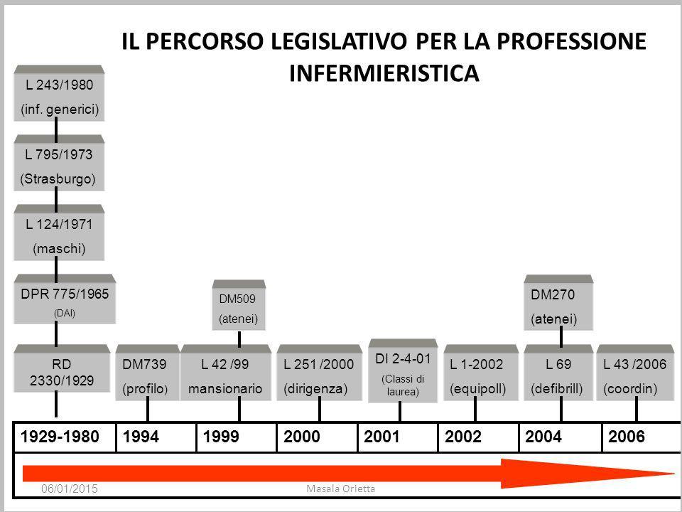 IL PERCORSO LEGISLATIVO PER LA PROFESSIONE INFERMIERISTICA