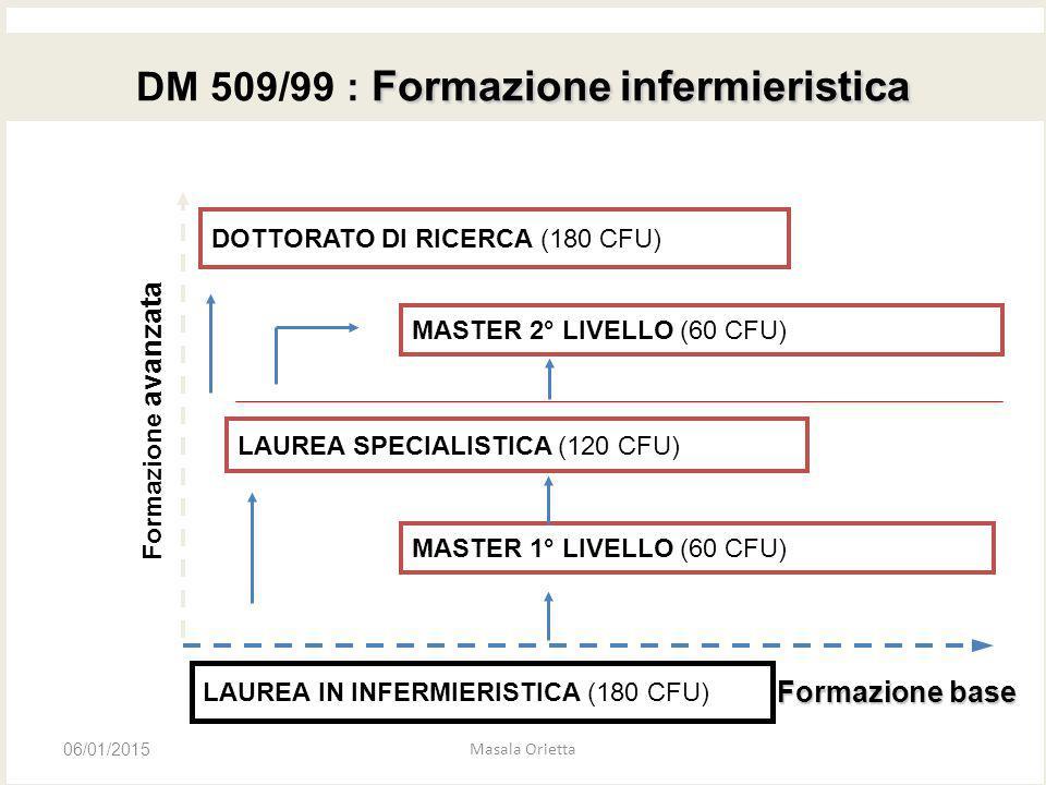 DM 509/99 : Formazione infermieristica