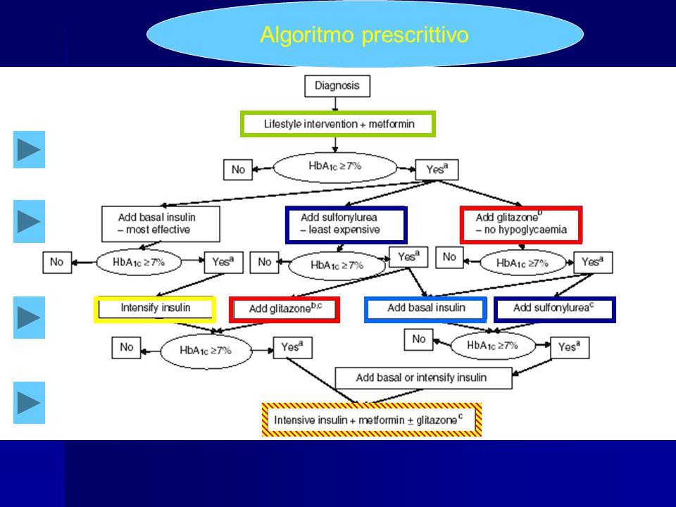 Algoritmo prescrittivo