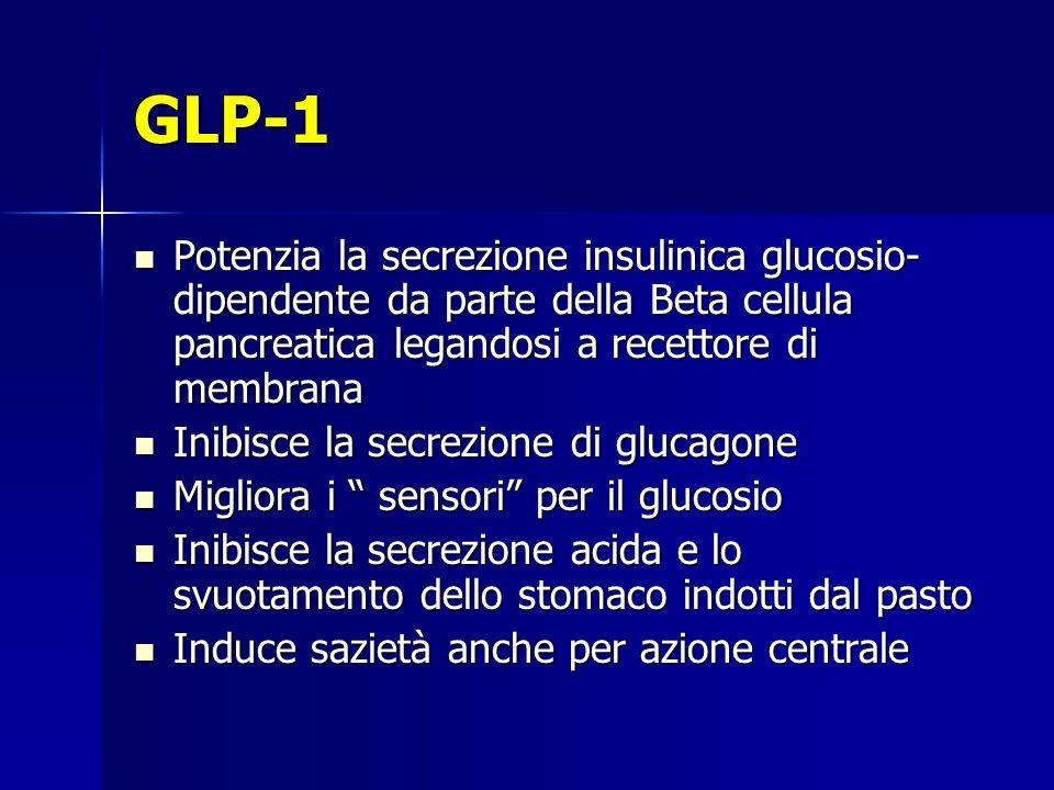 GLP-1 Potenzia la secrezione insulinica glucosio-dipendente da parte della Beta cellula pancreatica legandosi a recettore di membrana.