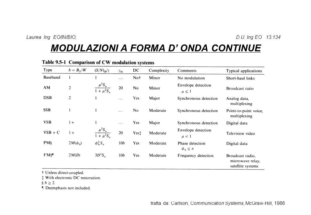 Laurea Ing EO/IN/BIO; D.U. Ing EO 13.134