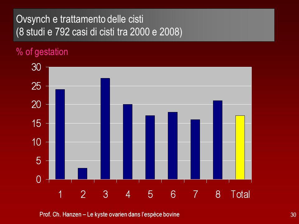 Ovsynch e trattamento delle cisti (8 studi e 792 casi di cisti tra 2000 e 2008)
