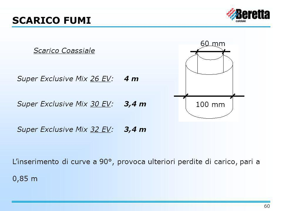 SCARICO FUMI 60 mm Scarico Coassiale Super Exclusive Mix 26 EV: 4 m