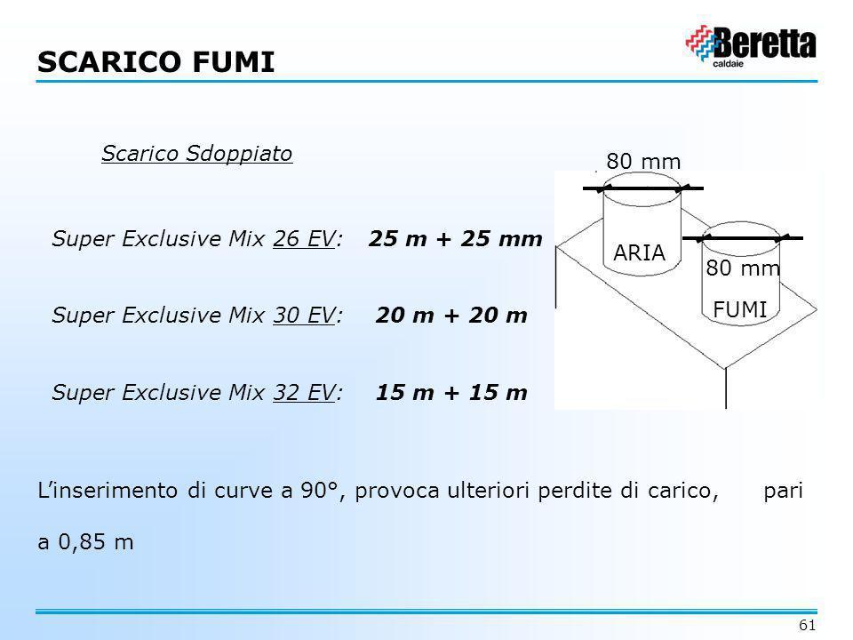 SCARICO FUMI Scarico Sdoppiato 80 mm