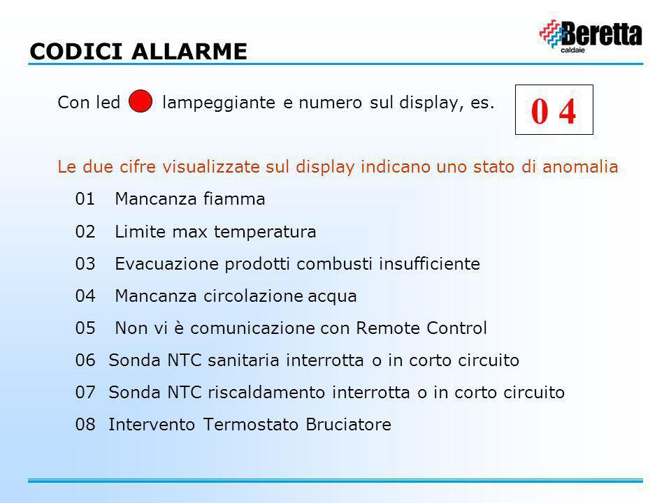 0 4 CODICI ALLARME Con led lampeggiante e numero sul display, es.