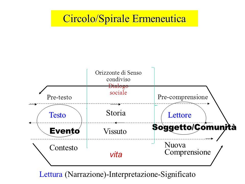 Circolo/Spirale Ermeneutica