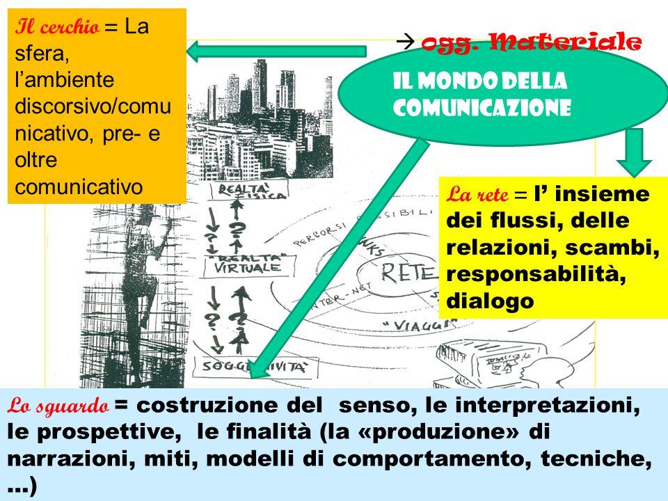 Il cerchio = La sfera, l'ambiente discorsivo/comunicativo, pre- e oltre comunicativo.  ogg. Materiale.